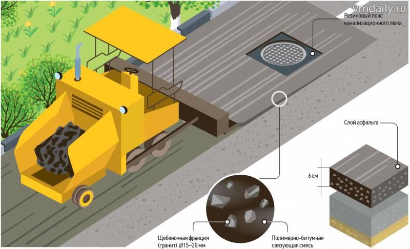 Качество ремонта дорог взято под тройной контроль
