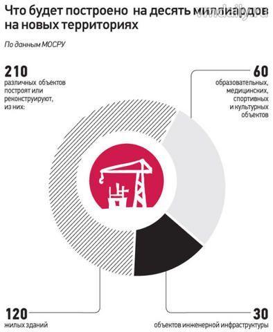 Сумму, выделенную на развитие новых территорий столицы, увеличат на шесть миллиардов рублей