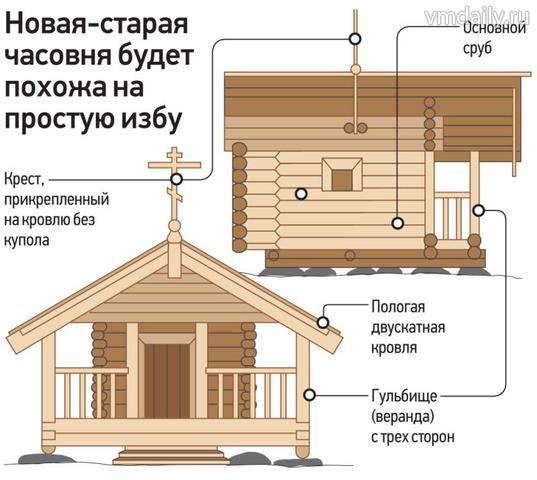 Деревянную часовню на месте явления иконы Божией Матери в деревне Борисовка построят всем миром