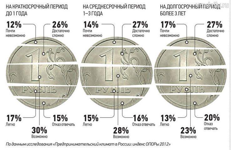 Микрокредиты для микрокомпаний. Кто здесь кого быстрее освоит: компания — кредит или наоборот?