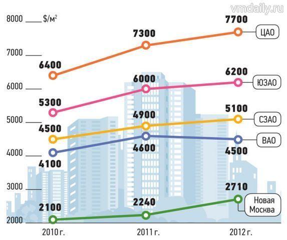 Недвижимость на эмоциях. Цена за квадратный метр стабилизировалась, но в течение года обещает расти
