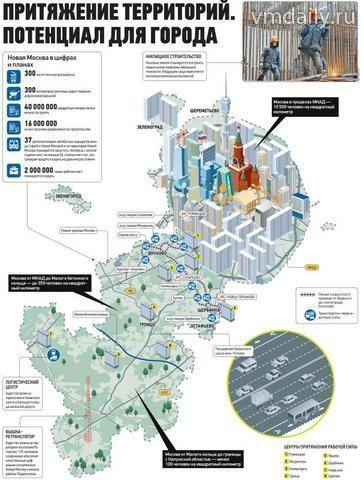 Притяжение территорий. Потенциал для города