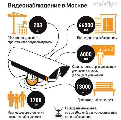 Москвичей предупредят о городских видеокамерах
