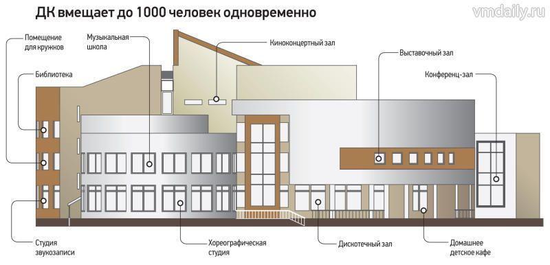 Киевский дом культуры откроют летом