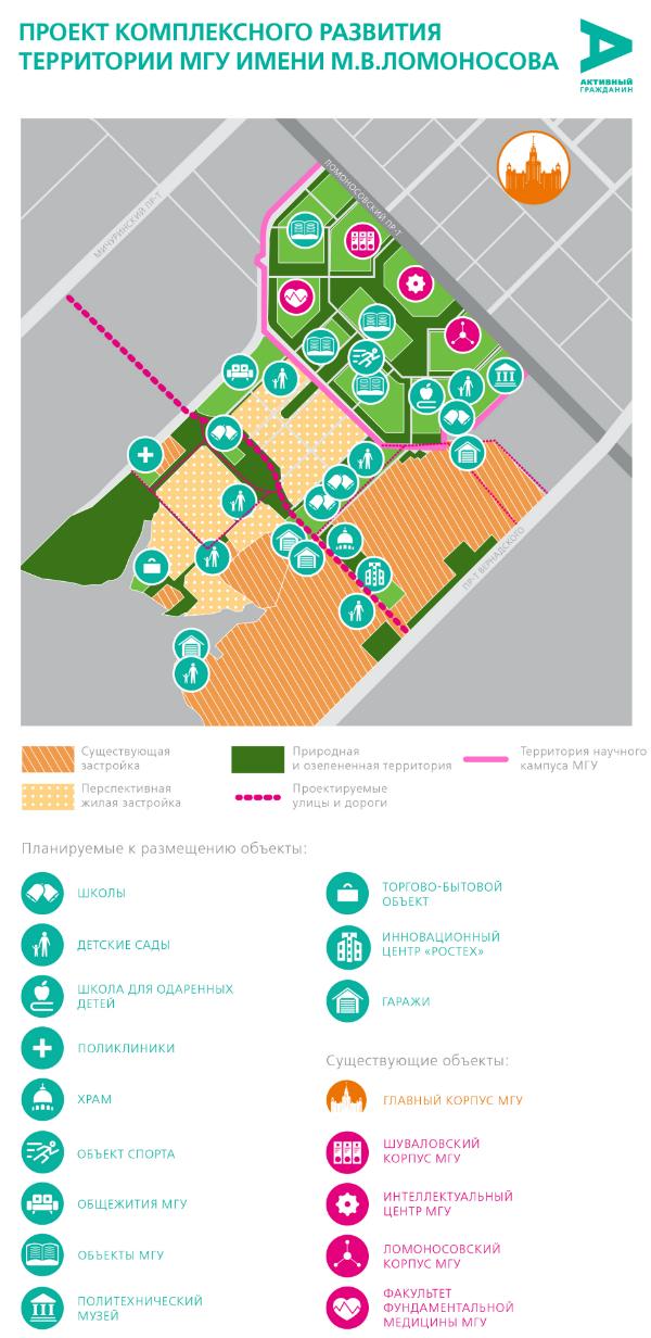 План развития территорий МГУ