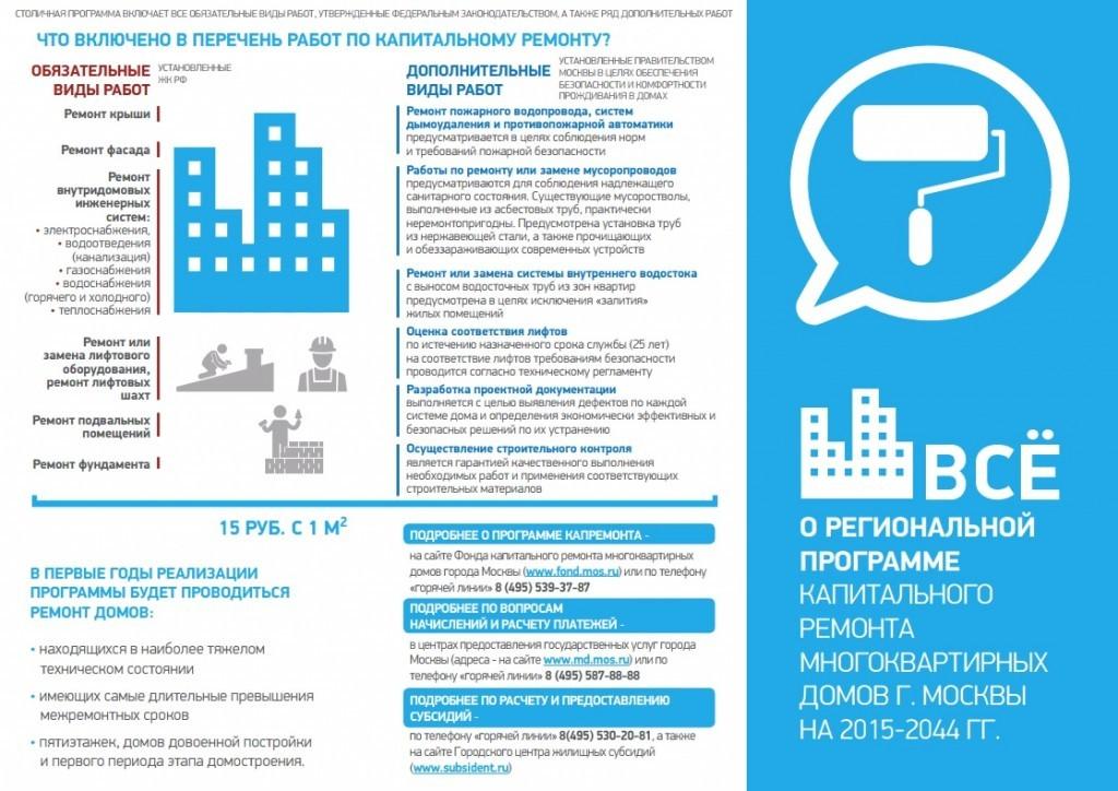 Основная информация о региональной программе капитального ремонта