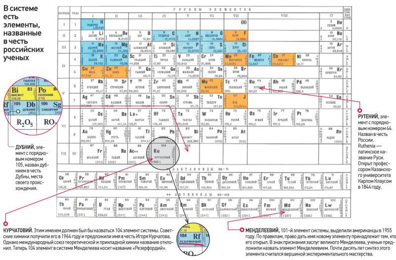 В периодическую таблицу Менделеева внесли четыре новых элемента