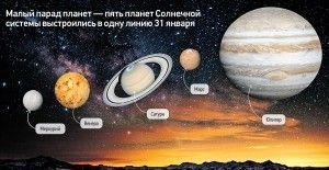 Некоторые факты о планетах Солнечной системы
