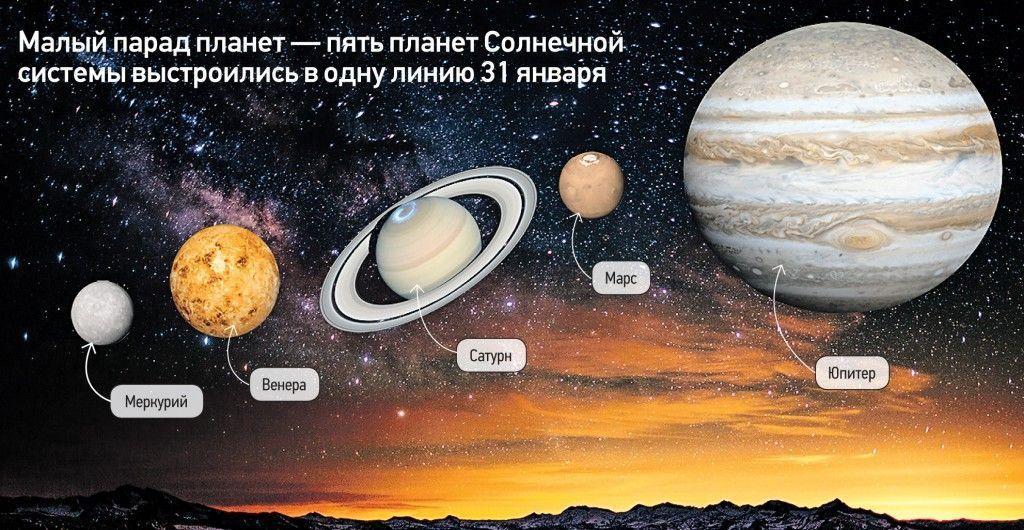 Международный день Космонавтики: Занимательные факты о планетах Солнечной системы