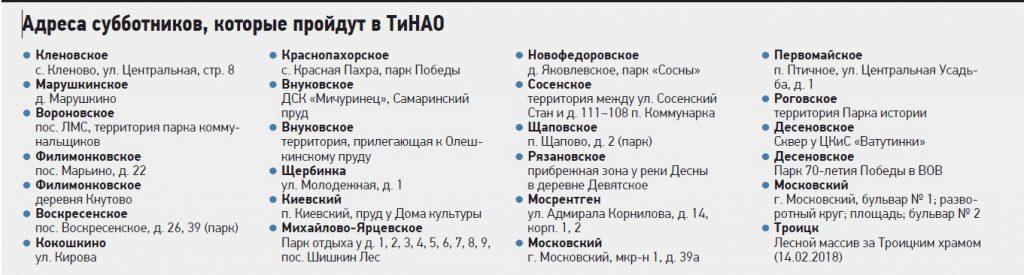 Адреса субботников, которые пройдут в ТиНАО