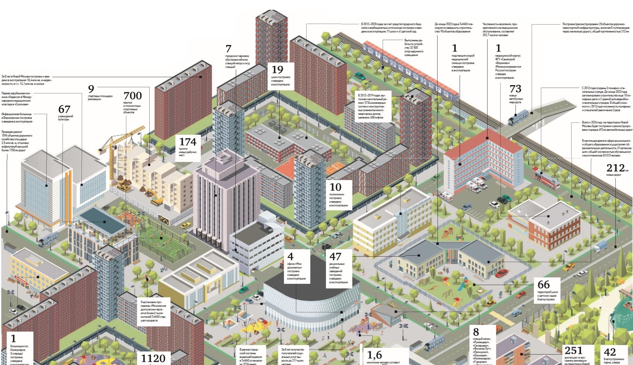 Развитие Новой Москвы