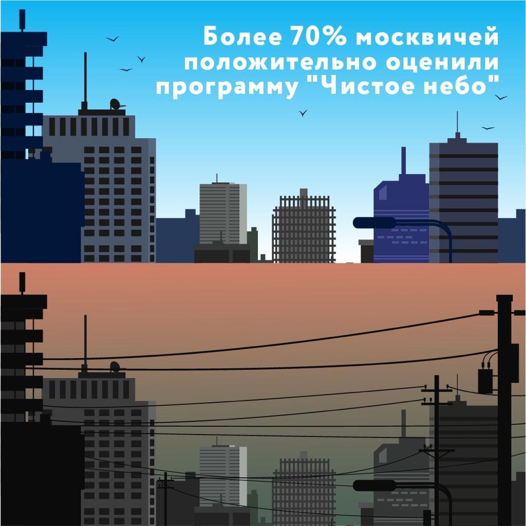 Москвичи дали высокую оценку программе «Чистое небо»
